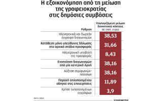 i-grafeiokratia-stis-dimosies-symvaseis-kostizei-393-13-ekat0