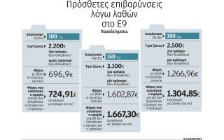 ena-lathos-axias-50-ekatommyrion-eyro-se-mia-dilosi-toy-enfia0