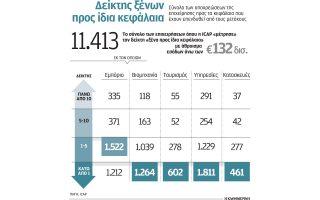me-xena-kefalaia-leitoyrgoysan-15-stis-100-epicheiriseis-to-20130