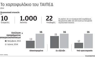 sta-9-6-dis-eyro-o-pichys-gia-ta-esoda-apo-tis-apokratikopoiiseis-eos-to-20160