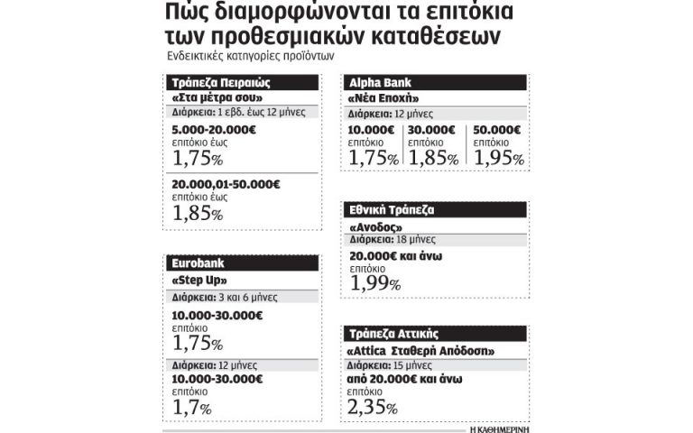Στο 1,5% τα επιτόκια προθεσμιακών καταθέσεων έως τα τέλη του έτους