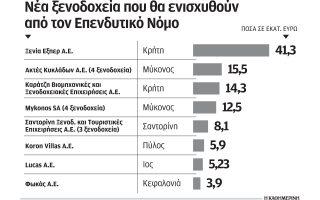 ependyseis-ano-ton-100-ekat-eyro-gia-tin-kataskeyi-16-xenodocheion0