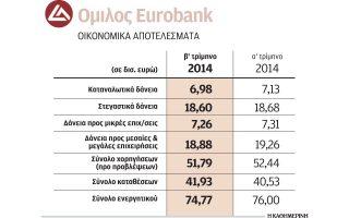eurobank-enischysi-tis-kefalaiakis-eparkeias0