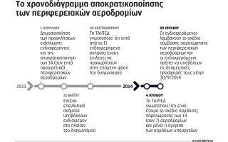 30-septemvrioy-oi-desmeytikes-prosfores-gia-ta-perifereiaka-aerodromia0