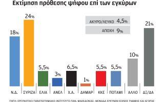 i-ypochorisi-tis-n-d-dinei-aera-ston-syriza0
