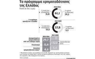 eurobank-i-ellada-mporei-na-kalypsei-tis-chrimatodotikes-anagkes-choris-dnt-2046176