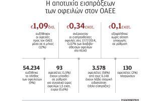 150-000-nea-eidopoiitiria-pros-ofeiletes-toy-oaee-stis-efories-78-552-fakeloi0