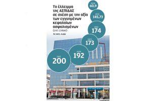 oi-forologoymenoi-kaloyntai-na-plirosoyn-gia-tin-aspis-asfalistiki-2045469