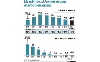 Σύμφωνα με εκτιμήσεις από τις τράπεζες, η ανάκαμψη θα είναι σταδιακή και το 2014 οι εκταμιεύσεις νέων δανείων θα φτάσουν τα 300 εκατ. ευρώ