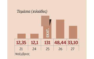 Ο όγκος της μετοχής της Hellas Online