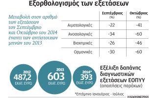 meiosi-eos-60-stis-diagnostikes-exetaseis-toy-eopyy0