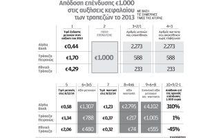 ayrio-i-teleytaia-imera-gia-tin-askisi-ton-warrants-toy-omiloy-tis-alpha-bank0