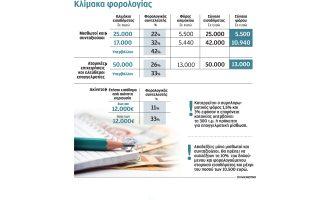 prostheta-forologika-vari-to-2015-gia-osoys-echoyn-mplokakia-kai-agrotes0