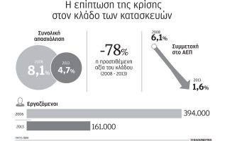 kathizisi-78-gia-tis-kataskeyes-tin-periodo-2008-130