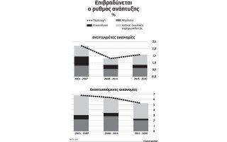 nea-epivradynsi-stis-anaptyssomenes-oikonomies-vlepei-to-dnt0