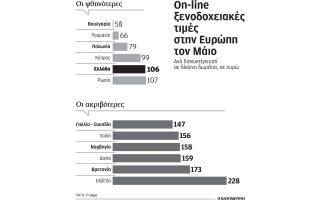 se-epipeda-pro-krisis-oi-online-xenodocheiakes-times-stin-ellada-ton-maio0