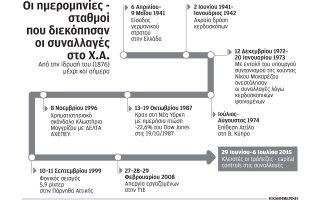 se-139-chronia-einai-i-9i-fora-poy-stamatoyn-oi-synallages-sto-ch-a0