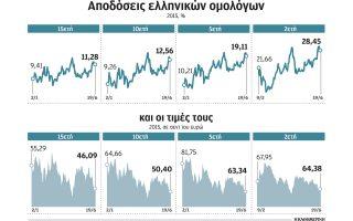giati-ta-xena-funds-ayxanoyn-tis-theseis-sto-elliniko-chreos0