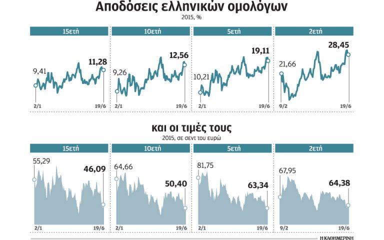 giati-ta-xena-funds-ayxanoyn-tis-theseis-sto-elliniko-chreos-2089217