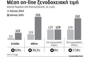 akrivoteres-oi-on-line-times-sta-athinaika-xenodocheia-ton-ioynio0