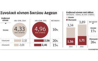aegean-ayxisi-30-ton-epivaton-to-a-15nthimero-ioylioy0