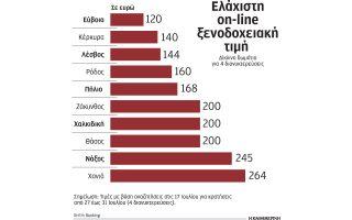 me-prosfores-kai-ekptoseis-eos-45-deleazoyn-toys-ellines-oi-xenodochoi0