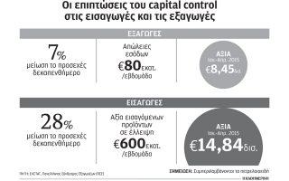 80-ekat-eyro-tin-evdomada-chanontai-apo-tis-exagoges-logo-capital-controls0
