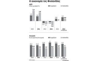 schedio-meiosis-misthon-sti-finlandia-gia-tonosi-tis-antagonistikotitas0