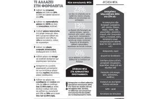nea-forologika-metra-4-dis-eyro-gia-noikokyria-kai-epicheiriseis0