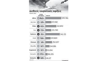 ayxithikan-kata-6-5-oi-aeroporikes-afixeis-to-eptamino-logo-athinas0
