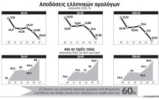 mazikes-agores-ellinikon-omologon-ektinassoyn-tis-times-kathos-proexofleitai-i-entaxi-toys-sto-qe-2097681
