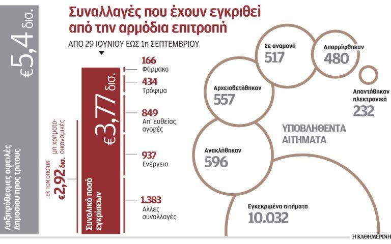 akriva-emvasmata-gia-pliromi-promitheyton-sto-exoteriko-2101155