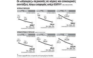 perikopon-synecheia-gia-tis-kyries-kai-epikoyrikes-syntaxeis-apo-to-2010-2100109