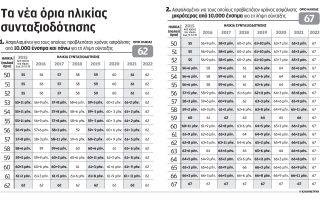 apo-6-mines-eos-17-eti-ayxanontai-ta-oria-ilikias-syntaxiodotisis0
