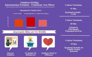 i-vodafone-dimioyrgei-eykairies-kai-stirizei-toys-neoys0