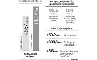 eos-1-dis-eyro-ta-apaitoymena-kefalaia-gia-tin-attikis0
