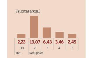Ο όγκος της μετοχής της Attica Bank.