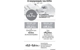 oi-kathysteriseis-sto-espa-kostizoyn-1-7-dis-eyro-ston-proypologismo0