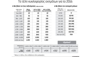 sto-taxisnet-ta-teli-kykloforias-toy-20160