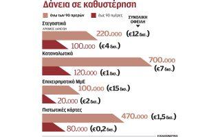 i-polisi-ton-kokkinon-daneion-se-funds-agkathi-sti-diapragmateysi0