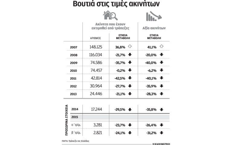 Στο μισό η αξία των ακινήτων από το 2007 μέχρι σήμερα