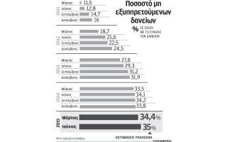 erchontai-ta-distress-funds-anazitontas-kokkina-daneia0