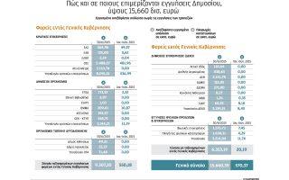 kryfo-chreos-15-6-dis-apo-eggyiseis-dimosioy-2112397