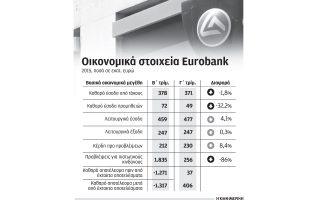 xekinaei-tin-epomeni-evdomada-i-ayxisi-kefalaioy-tis-eurobank-me-stocho-ta-2-1-dis0