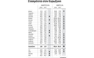 mikri-epivradynsi-tis-anaptyxis-stin-e-e-provlepei-i-komision0