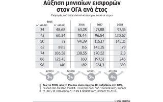 ayxisi-ton-eisforon-ston-oga-apo-7-sto-20-eos-to-20180