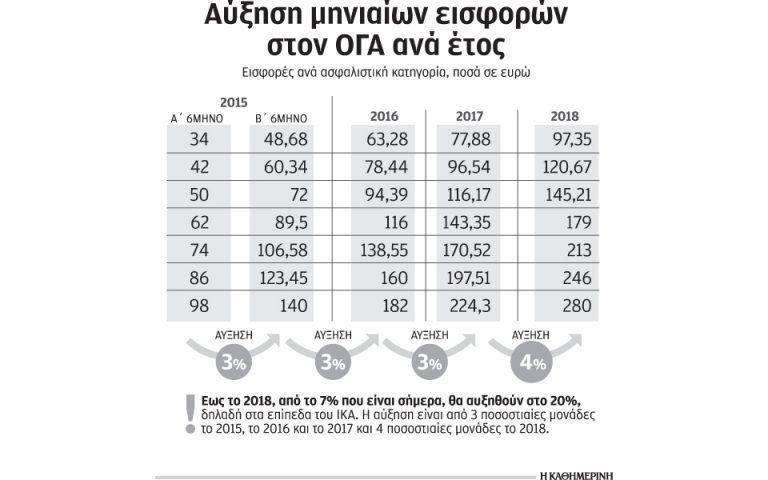 ayxisi-ton-eisforon-ston-oga-apo-7-sto-20-eos-to-2018-2115065