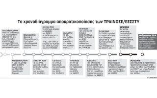 anoigei-o-dromos-gia-tin-apokratikopoiisi-trainose-eessty0