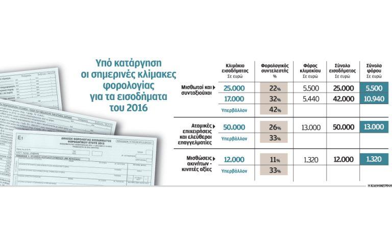 Μία ή δύο κλίμακες από το υπ. Οικονομικών για τη φορολόγηση εισοδημάτων του 2016