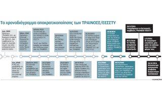 apeili-ektrochiasmoy-ton-diagonismon-gia-trainose-emporeymatiko-thriasioy0